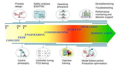 life-cycle-simulation